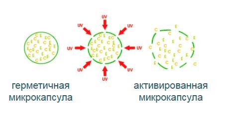 УФ-активируемые микрокапсулы-транспортеры с витаминами С + Е